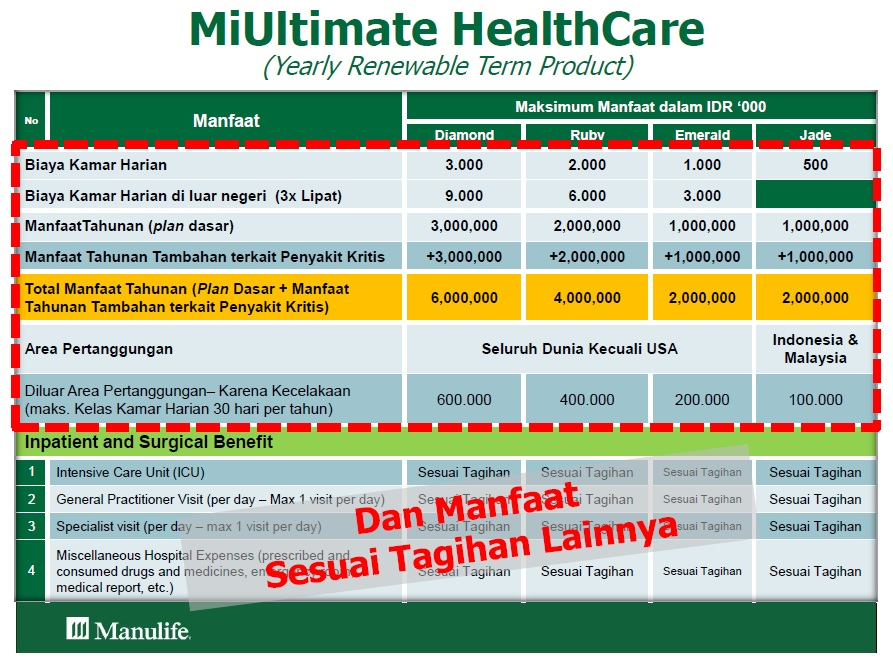 Tabel Plan MiUltimate HealthCare